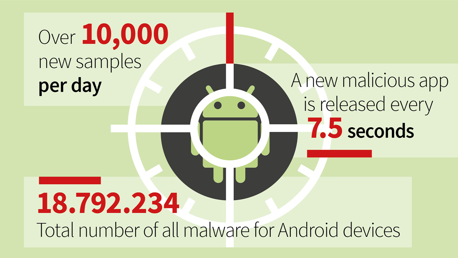 G DATA Infographic MMR 2019 Android Malware Numbers EN