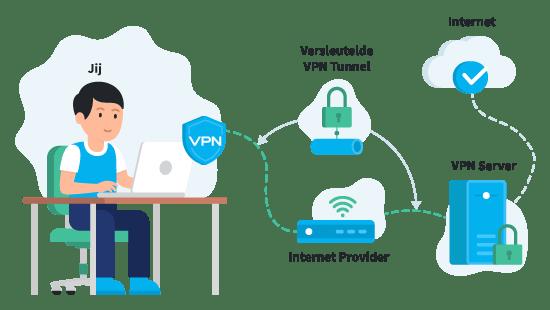 Hoe Werkt een VPN Illustratie Groen Slot