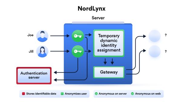 NordLynx in artikel