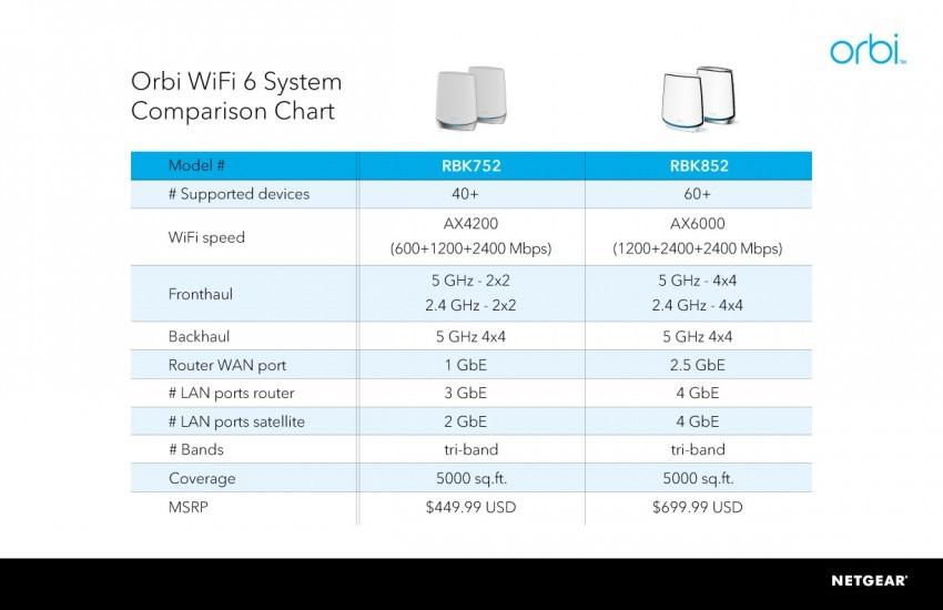 Orbi WiFi6 tabel