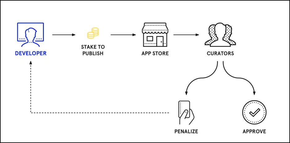 snips decentralized app store 2