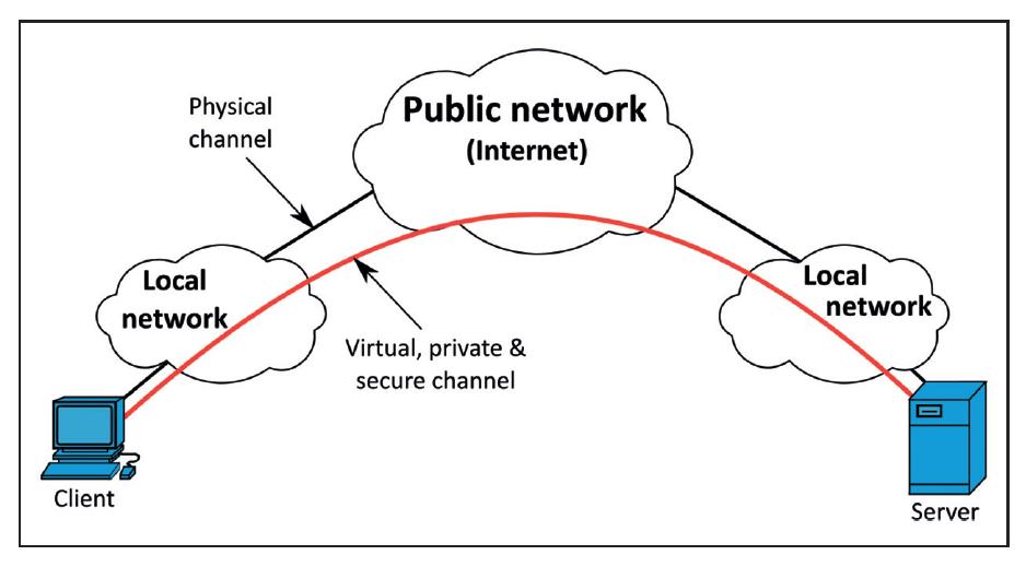 VPN 1 2