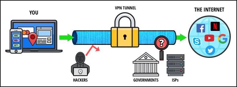 VPN 2 2