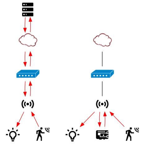 cloud vs lokaal