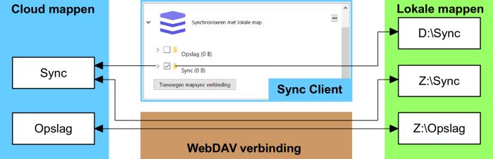 WebDAV 2