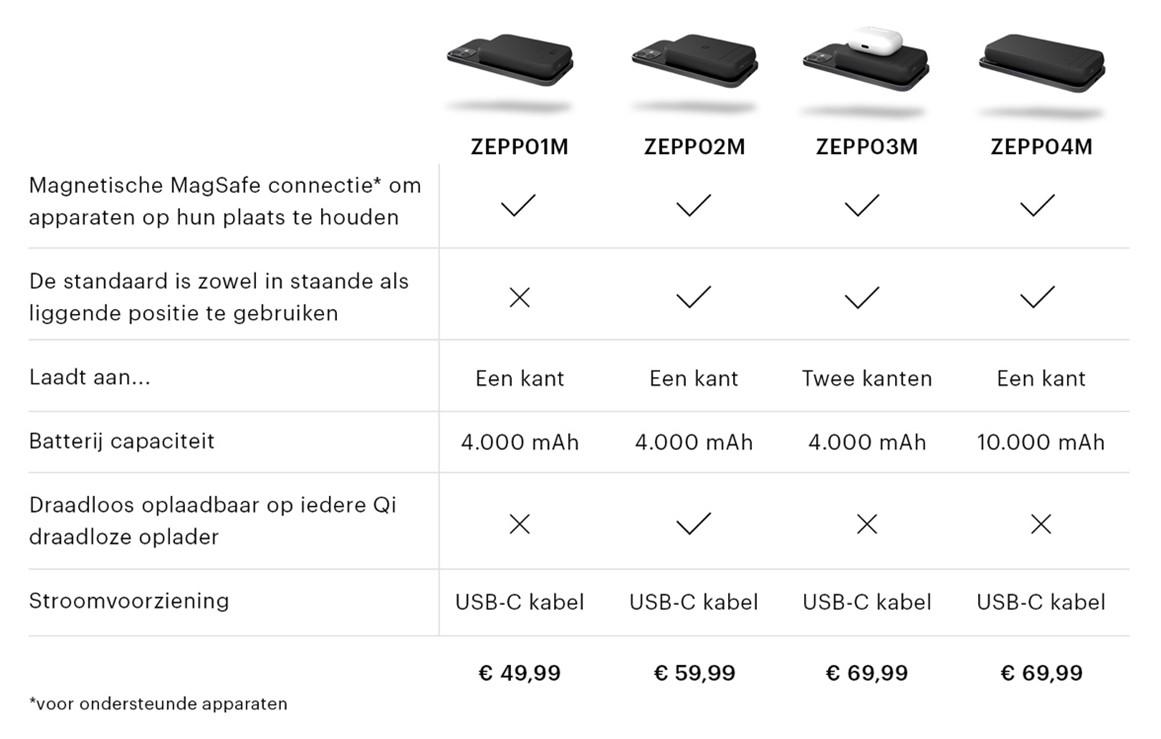 Powerbanks Zens prijs specs