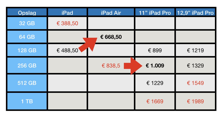 Schema iPad