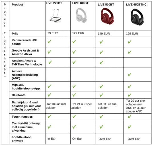 Tabel Prijs en beschikbaarheid