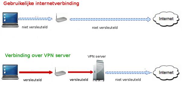 VPN 1