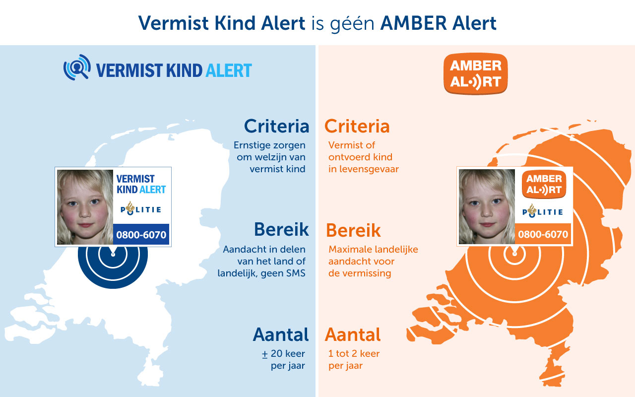 Verschillen AMBER Alert Vermist Kind Alert