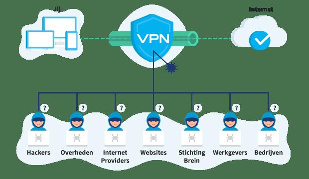 Versleutelde VPN Verbinding VPN Bescherming Afketsen
