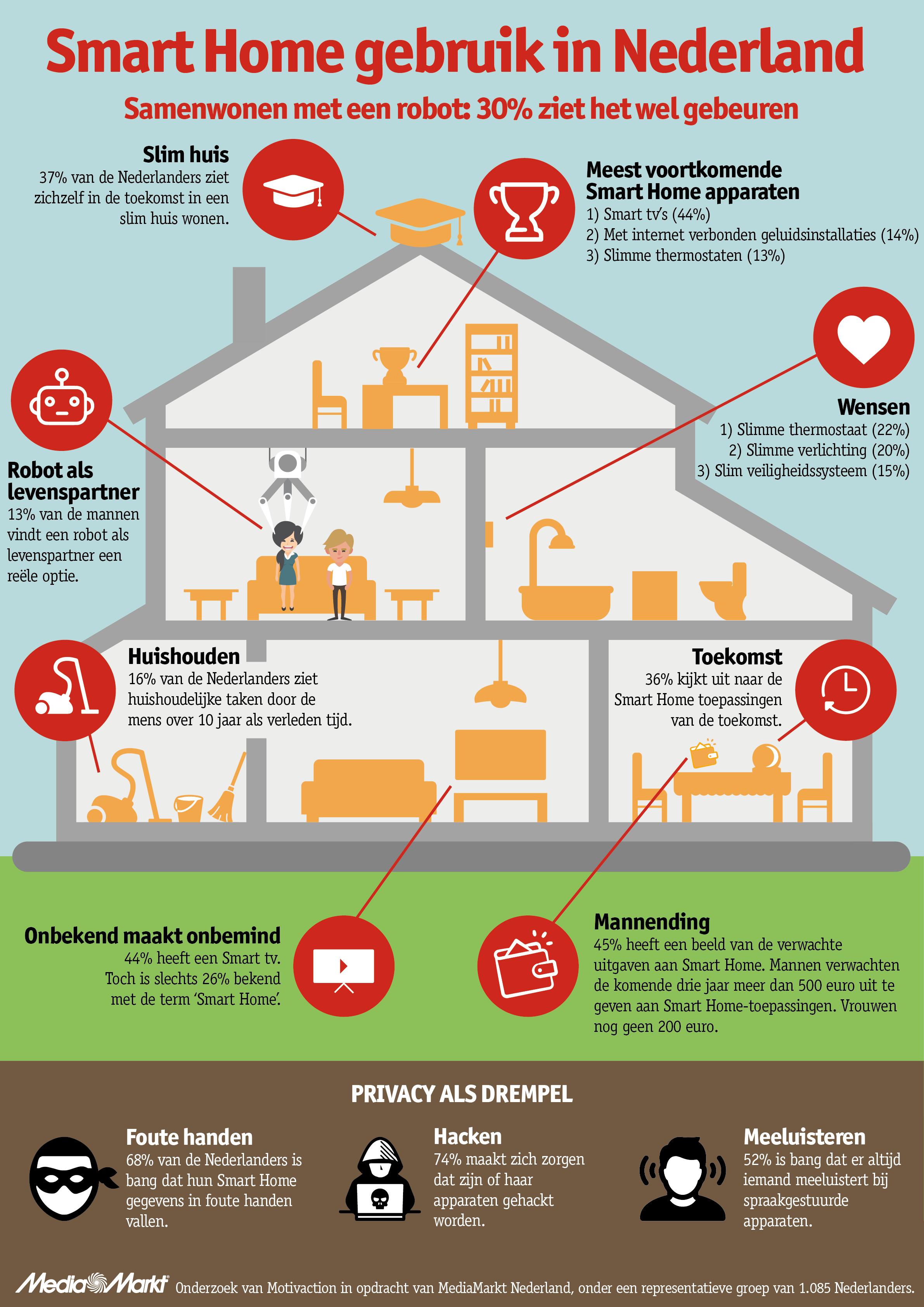 infographic mediamarkt smart home v1 0