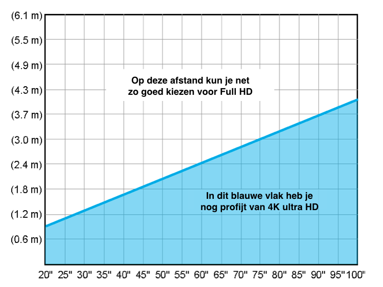 Afbeelding 2 Grafiek